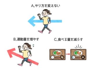 【ダイエットチョイス!】停滞期に大事なことは何?~EICO式ダイエットのコツ~