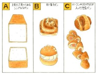 【心理テスト】パン作りに挑戦します。あなたはどんなパンを作りたい?