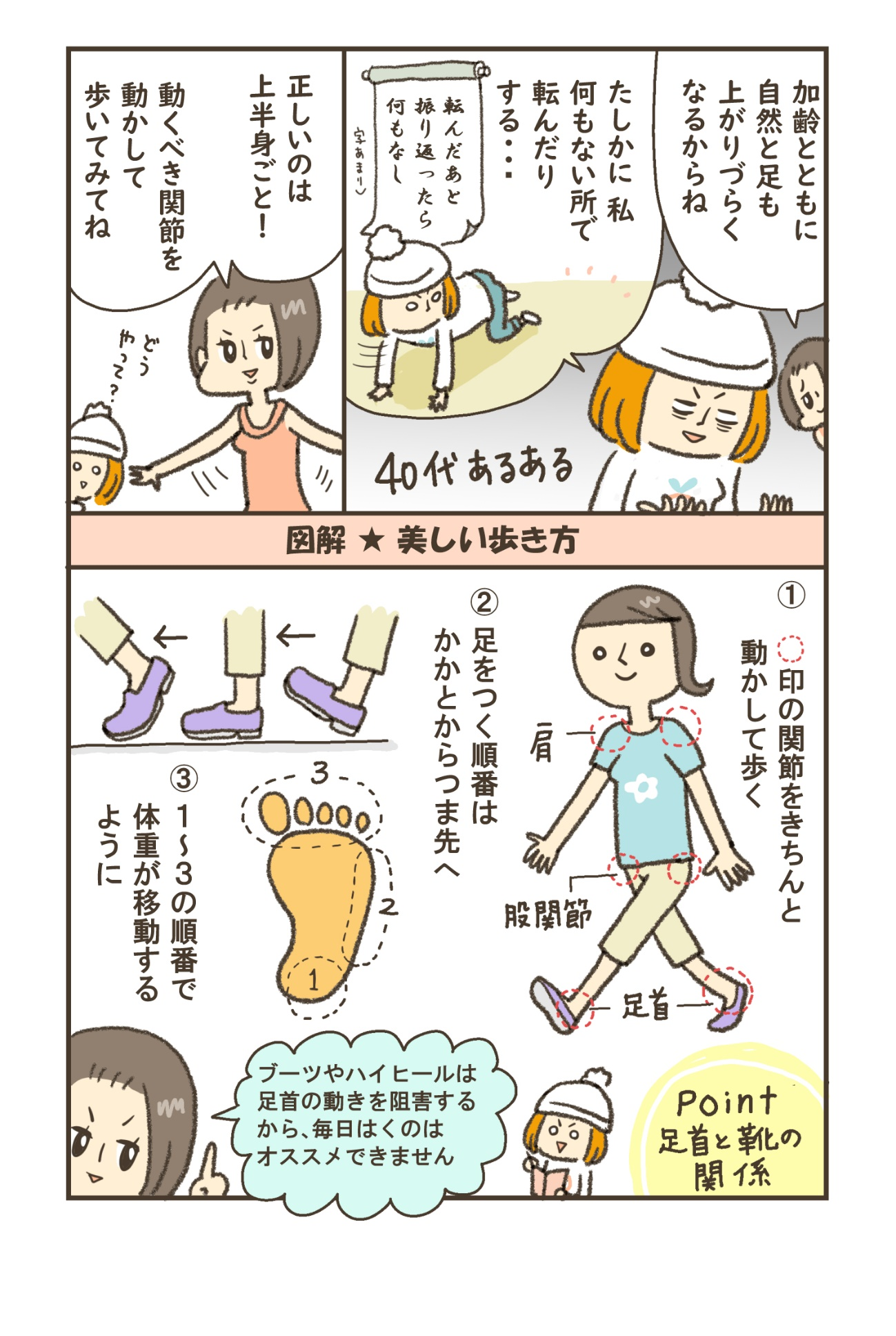 加齢とともに自然と足も上がりづらくなるからね。たしかに私何もない所で転んだりする…。正しいのは上半身ごと!動くべき関節を動かしてみてね。図解★美しい歩き方。①〇印の関節をきちんと動かして歩く。②足をつく順番はかかとからつま先へ。③1~3の順番で体重が異動するように。ブーツやハイヒールは足首の動きを阻害するから、毎日はくのはオススメできません。