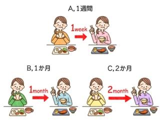 【ダイエットチョイス!】食生活を変えたとき、それが定着するのはどのくらい経ってから?~EICO式ダイエットのコツ(46)~