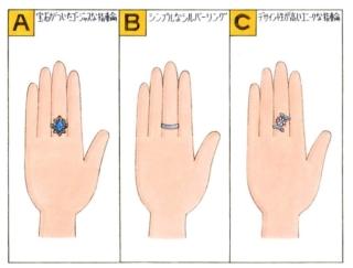 【心理テスト】次の3つのうち、あなたが身に着けたいと思う指輪は?