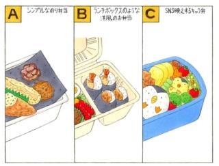 【心理テスト】次の3つのうち、あなたが作りたいお弁当はどれ?