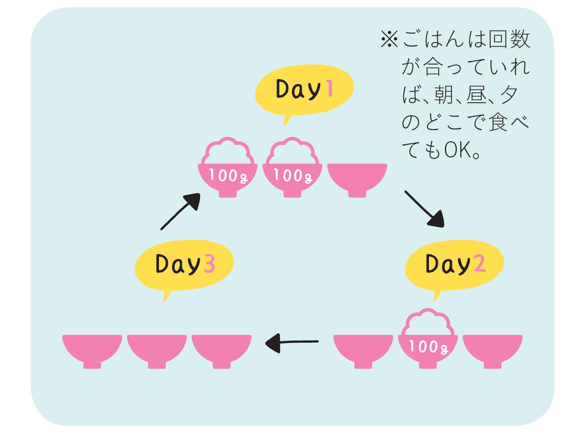 ごはんの量を日替わりでかえることの解説イラスト