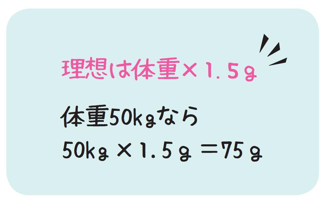 理想体重に対してのたんぱく質量の解説イラスト
