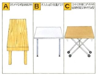 【心理テスト】作業机を買います。次の3つから選ぶとしたらどれ?