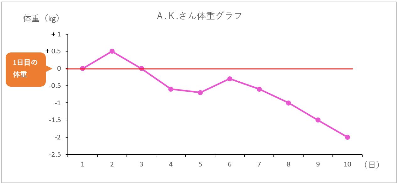 AKさん体重グラフ画像