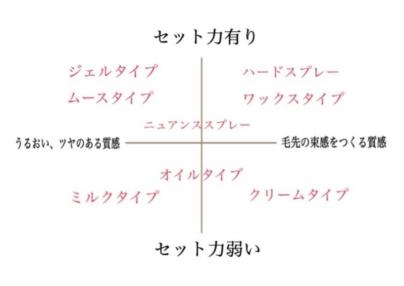 スタイリング剤の種類や特徴