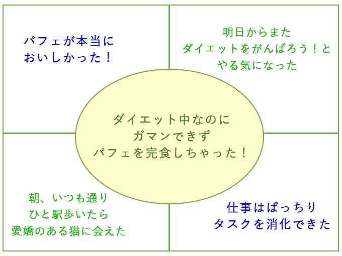 フォーグッドシングスの図