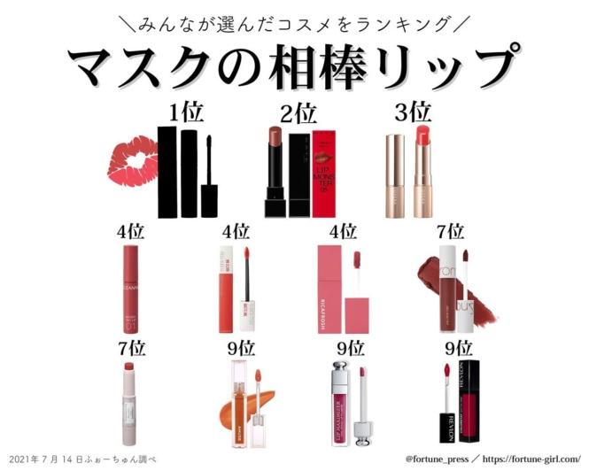 〈2021夏〉美容垢さんが選ぶ!おすすめ『マスクメイクの相棒リップ』最新ランキングTOP10を発表♡