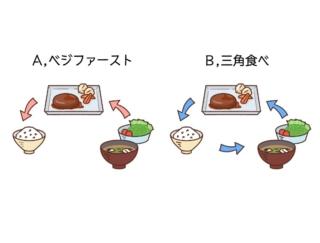 【ダイエットチョイス!】ベジファーストと三角食べ、どちらがダイエット向き?~EICO式ダイエットのコツ(84)~