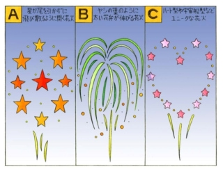 【心理テスト】あなたを花火にたとえるとしたら、次のうちどれ?