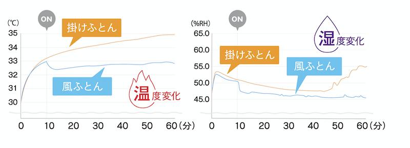 かけふとんと風ふとんの湿度と温度の比較グラフ