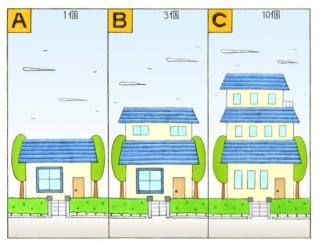 【心理テスト】目の前に家があります。その家の窓は全部で何個だった?
