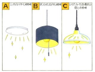 【心理テスト】部屋の照明を変えます。あなたが惹かれるデザインは次のうちどれ?